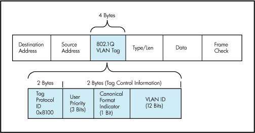 VLAN-tag-image