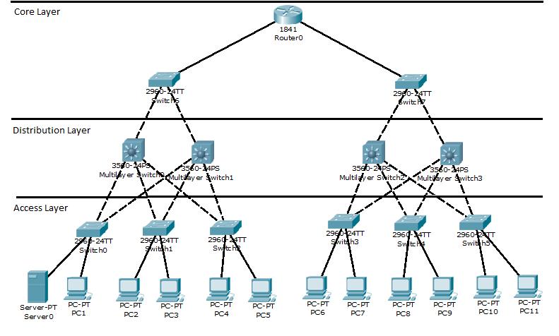 VLAN-distributed-topology