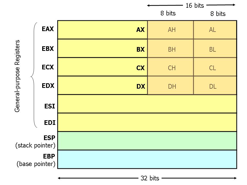 registers-diagram