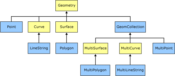 EF5-spatial-data-types