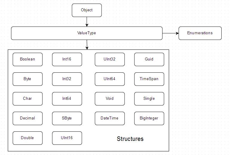 C#-struct-image