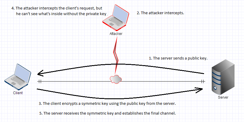 SSL-Assymetric-Encryption
