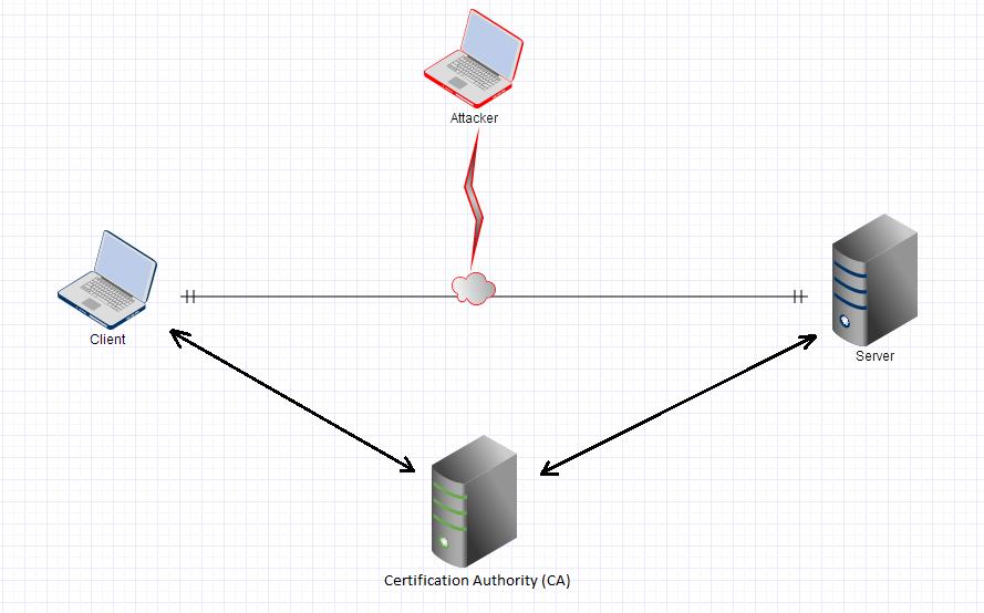 SSL-Certificates-Diagram
